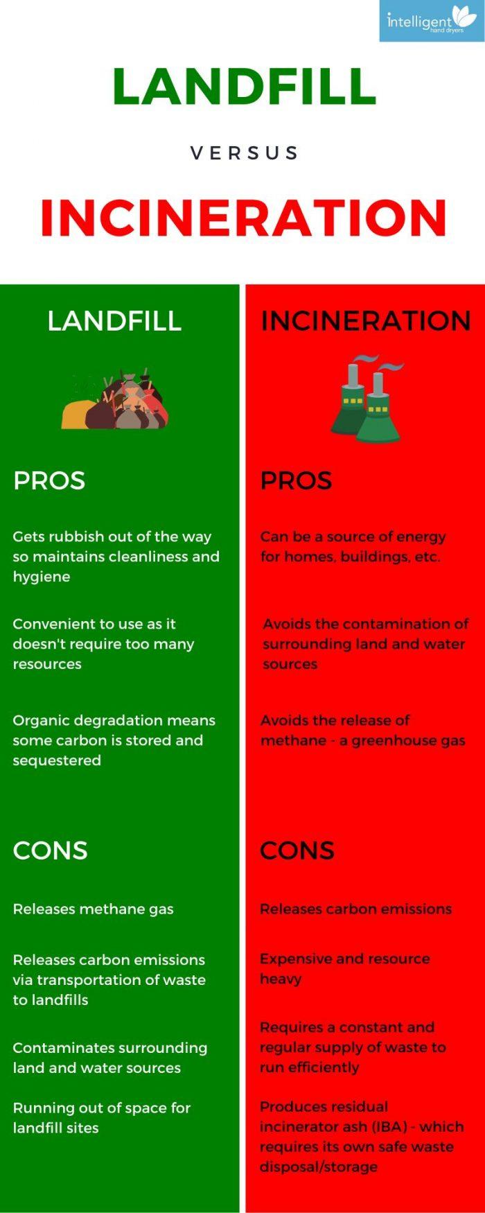 Landfill vs Incineration